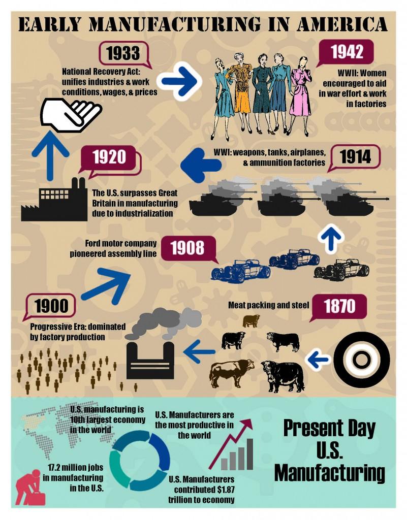 america-infographic